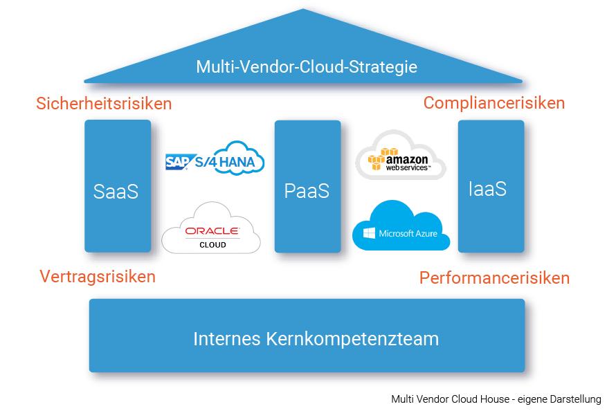 Darstellung Multi Vendor Cloud House